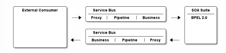 #OracleServiceBus WS-Addressing callback