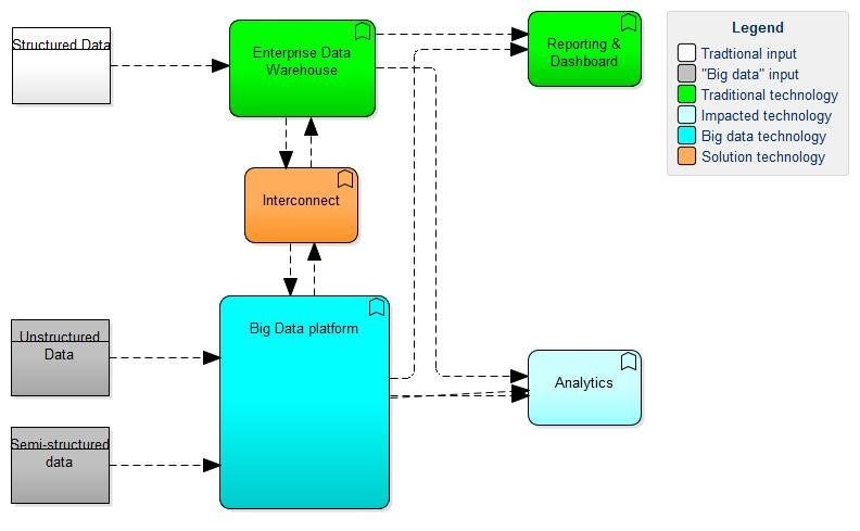 4 ways to do Big Data if you already have BI - Syntouch