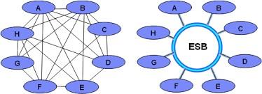 Figure 10: Point-2-point versus ESB
