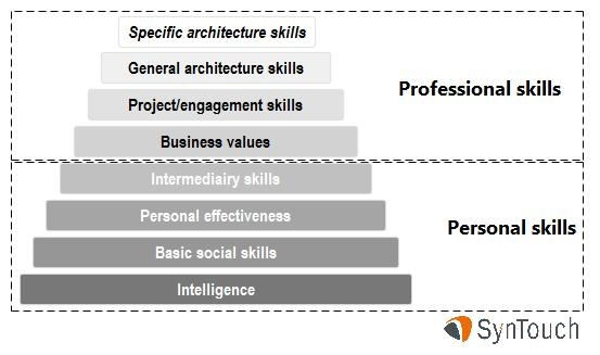 34 skills that make a better architect