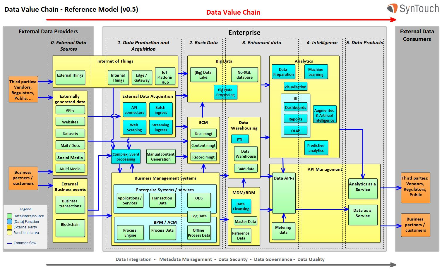 SynTouch Data Value Chain – Reference Model - Syntouch