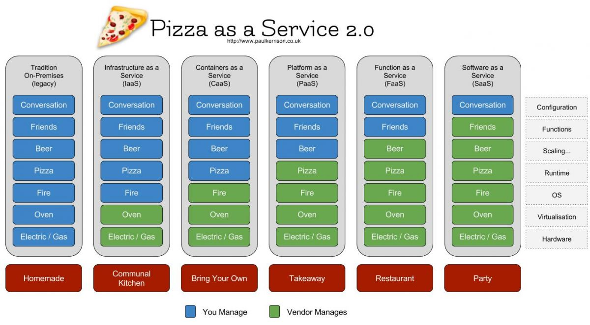 Function-as-a-service ... wrapped in pizza