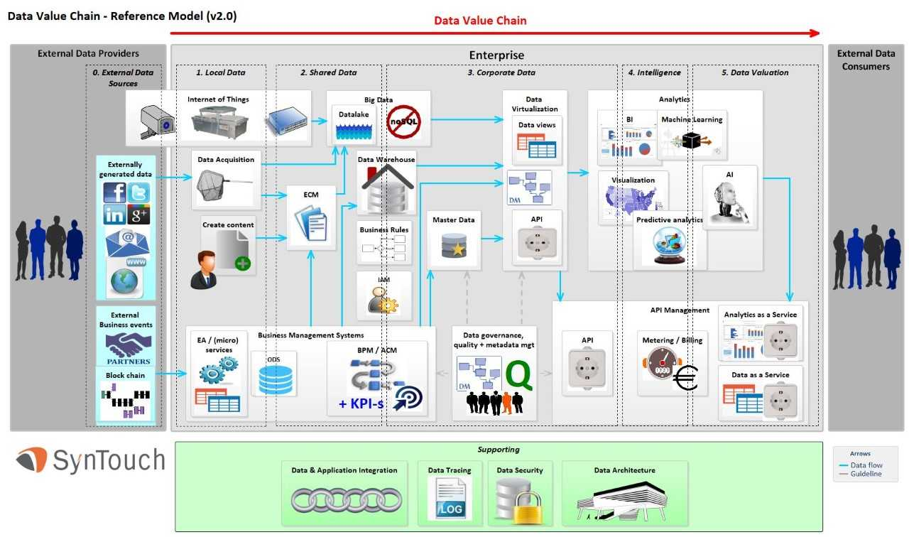SynTouch Data Value Chain – Reference Model