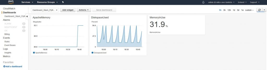 Custom CloudWatch Metrics - revisited - Syntouch