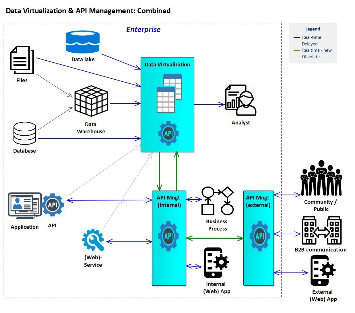 Data Virtualization + API management: A powerful couple in the data era!