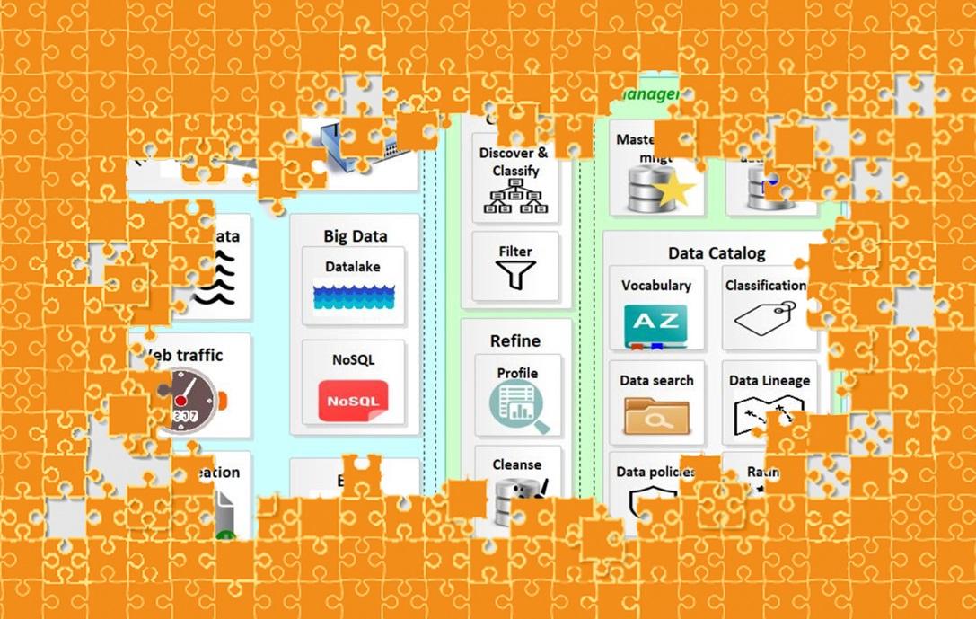 Vergroot de waarde van uw data (Data Value Chain)